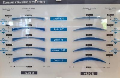 L'acuité visuelle , les verres correcteurs optiques et leurs matériaux.